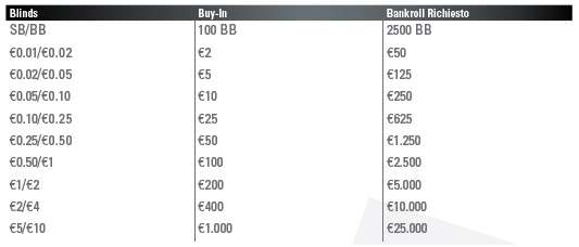 Bankroll e livelli di gioco