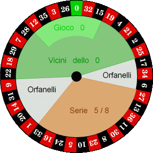 Roulette francese) italiana