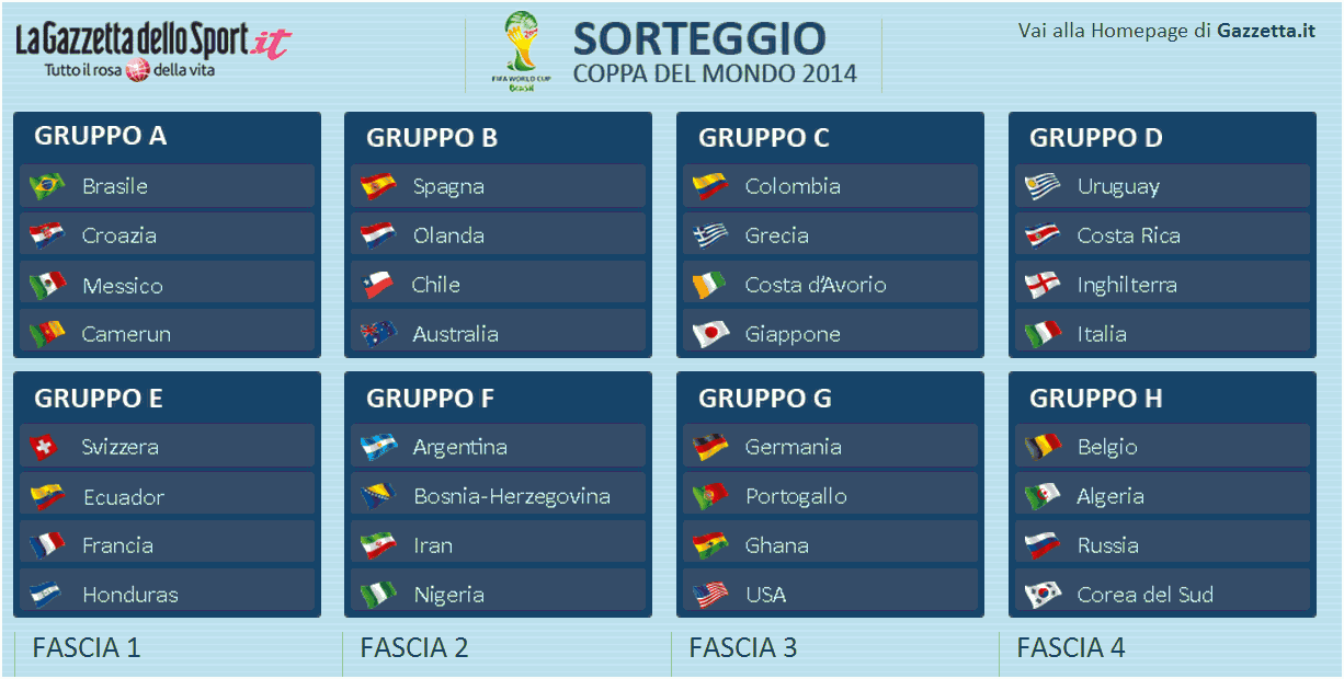 Gruppi-Mondiali-2014