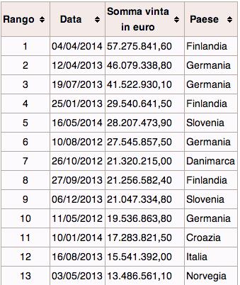 EuroJackpot premi record
