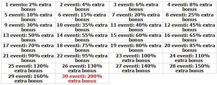 tabella calcolo bunus scommesse
