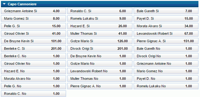 capocannoniere euro william hill