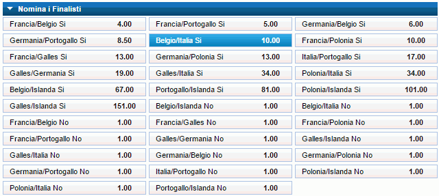 squadre finaliste euro 2016 william hill