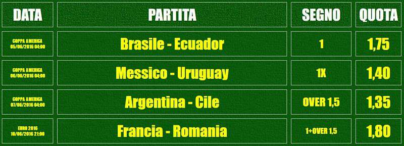 Super-Calcio-Extra pronostici