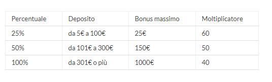 Percentuale bonus assegnato al primo deposito